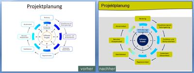 PowerPointFactory: PowerPoint Präsentation überarbeiten